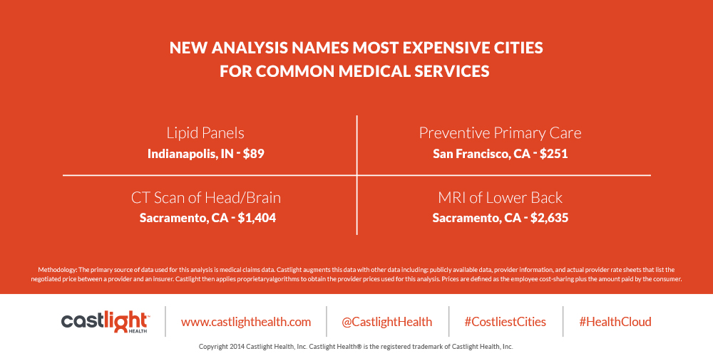 New Analysis Names Most Expensive Common Medical Services